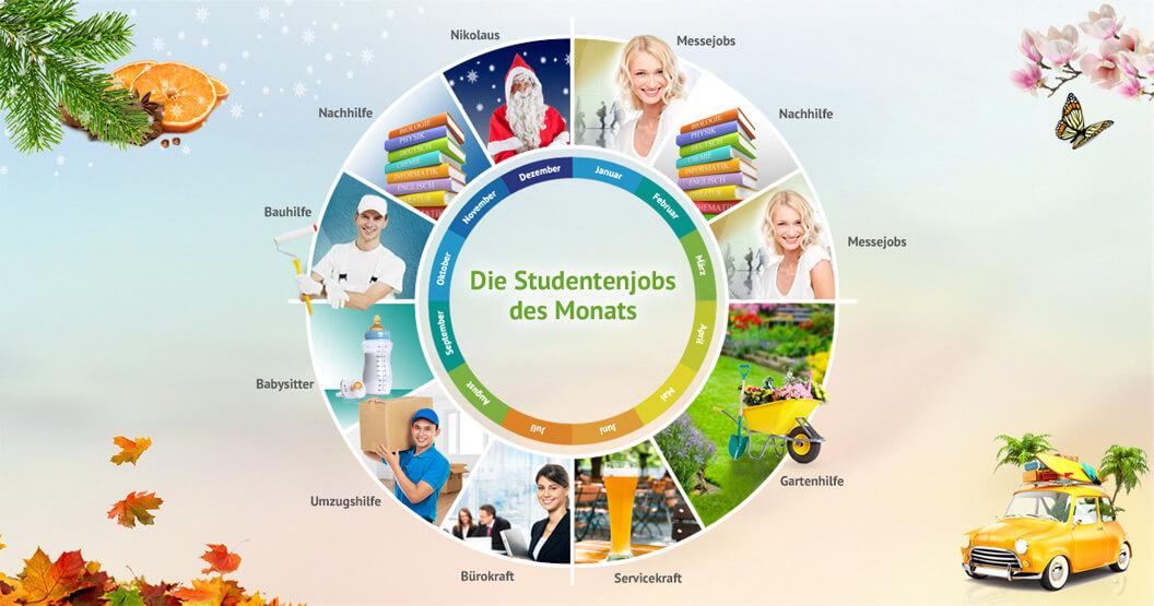 Grafikerstellung eines Kalenders mit den verschiedenen Studentenjobs des Monats Januar bis Dezember