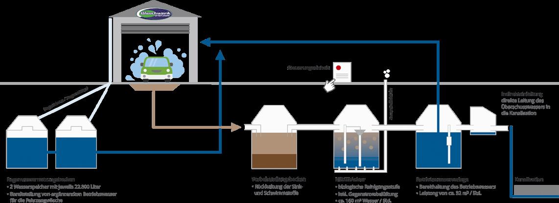 Ansicht einer Infografik der Wasseraufbereitung im Waschwerk Mülheim